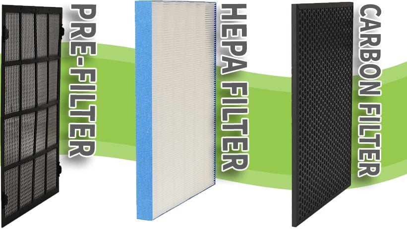 How to replace Air Purifier Filter Types